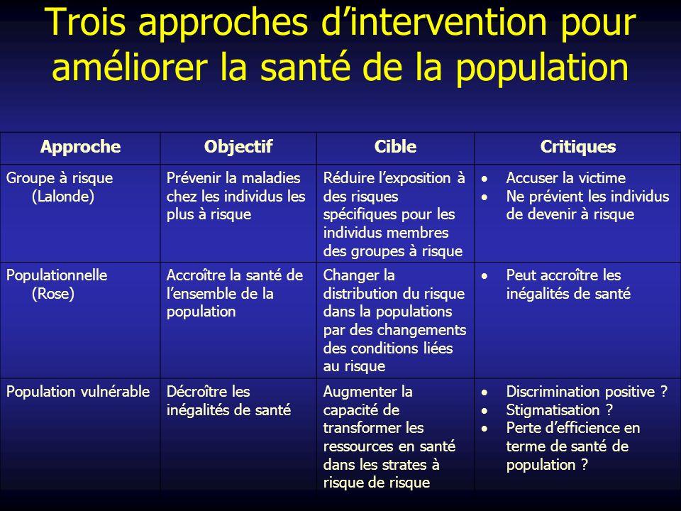 ApprocheObjectifCibleCritiques Groupe à risque (Lalonde) Prévenir la maladies chez les individus les plus à risque Réduire lexposition à des risques s