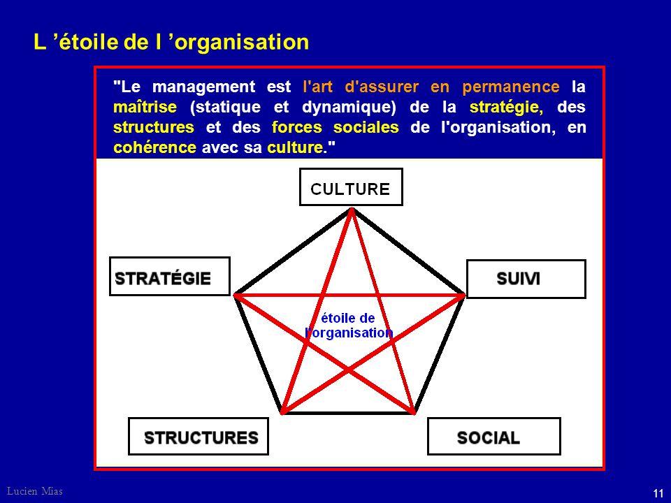 Lucien Mias 11 Le management est l art d assurer en permanence la maîtrise (statique et dynamique) de la stratégie, des structures et des forces sociales de l organisation, en cohérence avec sa culture. L étoile de l organisation