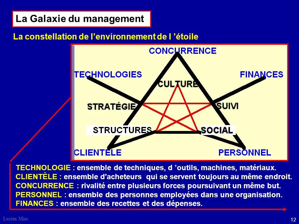 Lucien Mias 12 TECHNOLOGIE : ensemble de techniques, d outils, machines, matériaux.