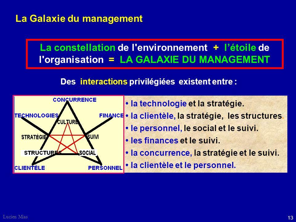 Lucien Mias 13 la technologie et la stratégie.la clientèle, la stratégie, les structures.