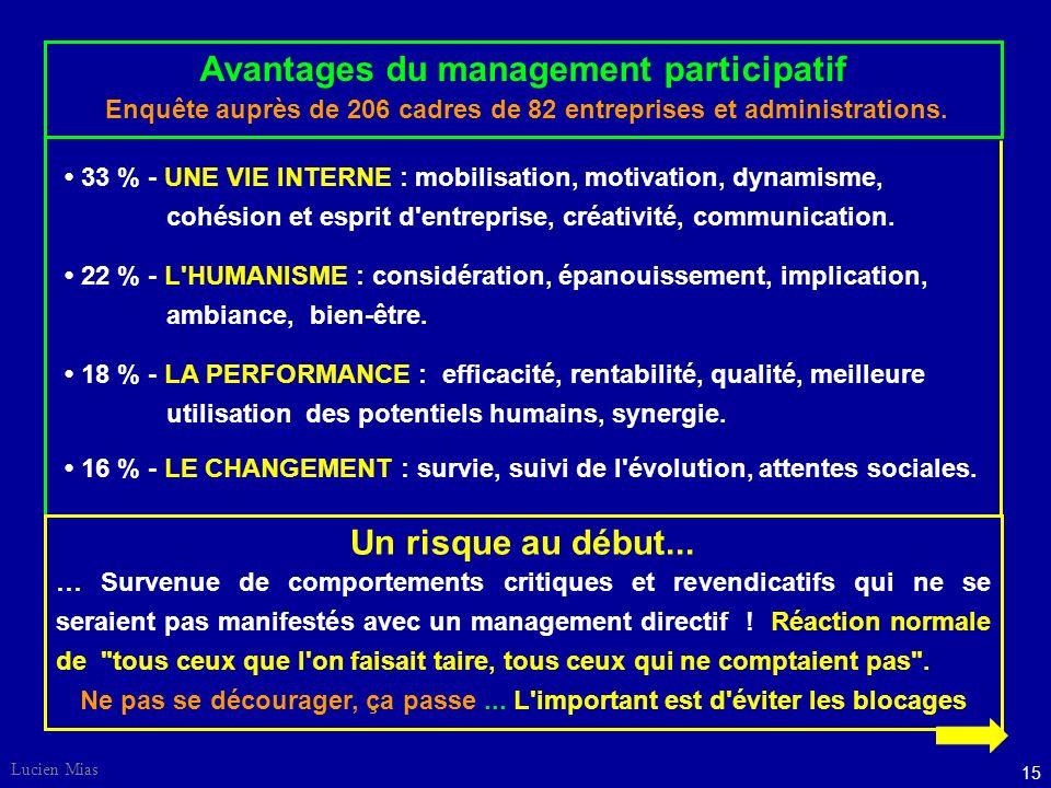 Lucien Mias 15 Avantages du management participatif Enquête auprès de 206 cadres de 82 entreprises et administrations.