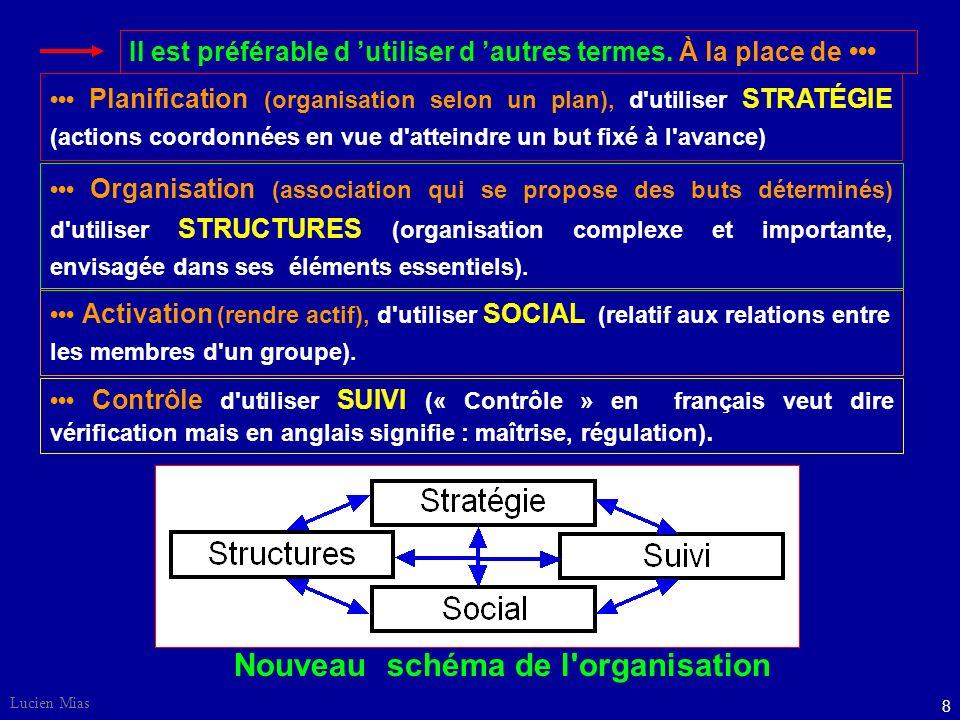 Lucien Mias 8 Planification (organisation selon un plan), d utiliser STRATÉGIE (actions coordonnées en vue d atteindre un but fixé à l avance) Nouveau schéma de l organisation Il est préférable d utiliser d autres termes.