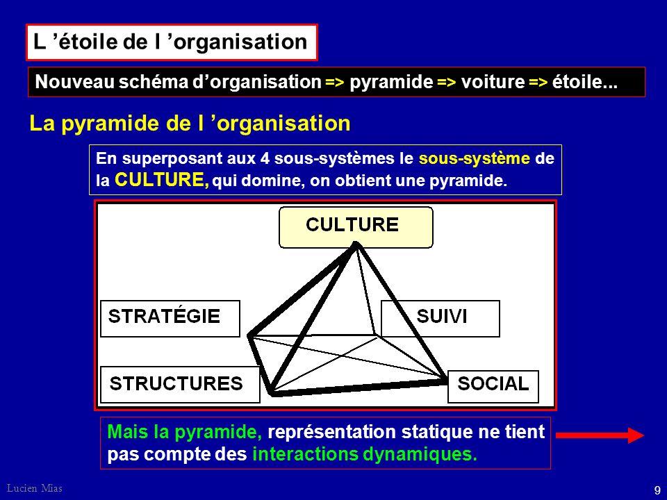 Lucien Mias 9 En superposant aux 4 sous-systèmes le sous-système de la CULTURE, qui domine, on obtient une pyramide.