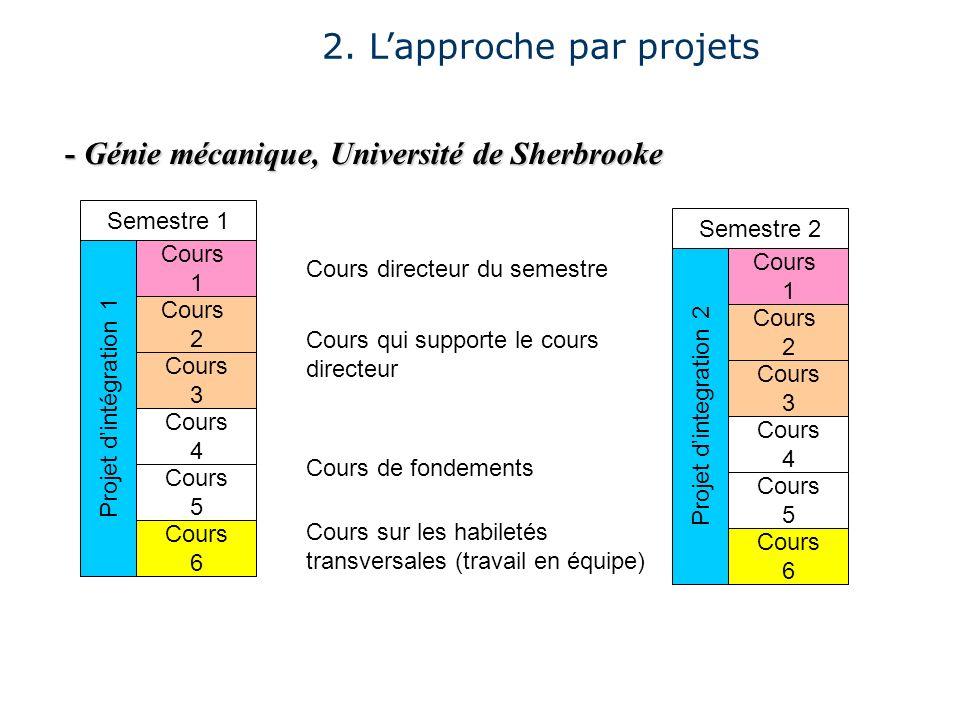 2. Lapproche par projets - Génie mécanique, Université de Sherbrooke Cours 1 Cours 2 Cours 4 Cours 5 Cours 6 Projet dintégration 1 Cours sur les habil