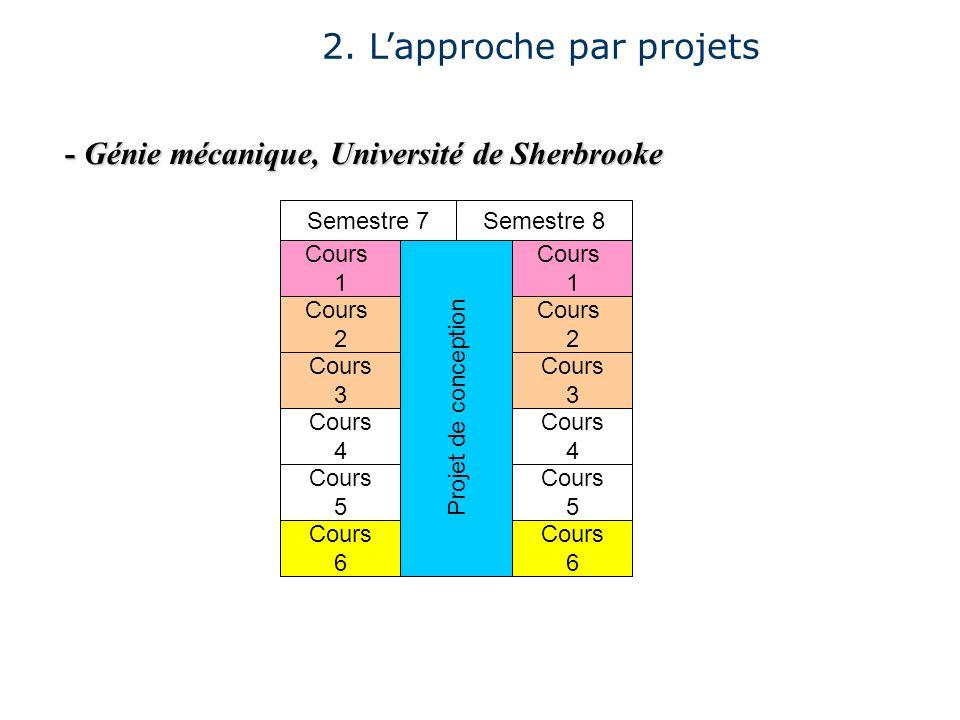 2. Lapproche par projets - Génie mécanique, Université de Sherbrooke Cours 1 Cours 2 Cours 4 Cours 5 Cours 6 Projet de conception Cours 3 Semestre 8 C