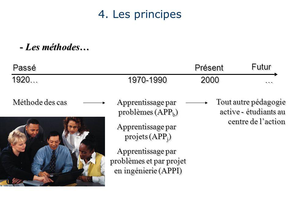 - Les méthodes… 4. Les principes PasséPassé FuturFutur PrésentPrésent Tout autre pédagogie active - étudiants au centre de laction Méthode des cas App