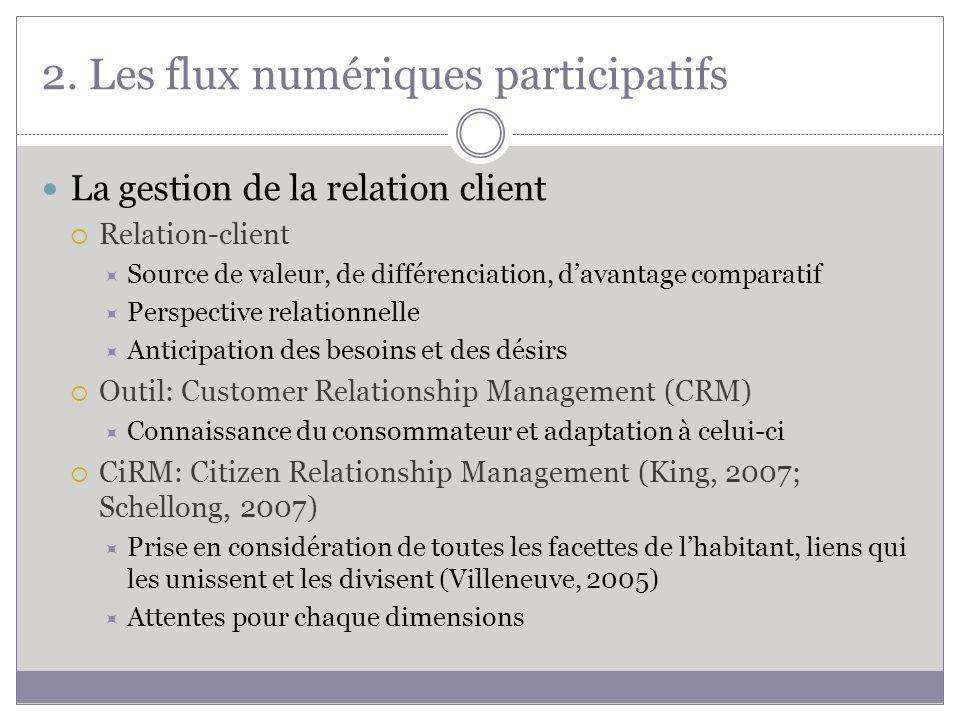 2. Les flux numériques participatifs La gestion de la relation client Relation-client Source de valeur, de différenciation, davantage comparatif Persp