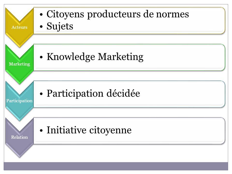 Acteurs Citoyens producteurs de normes Sujets Marketing Knowledge Marketing Participation Participation décidée Relation Initiative citoyenne