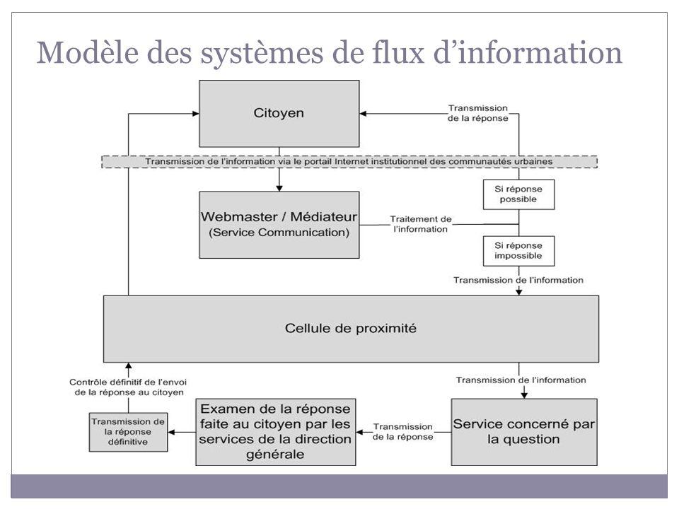 Modèle des systèmes de flux dinformation