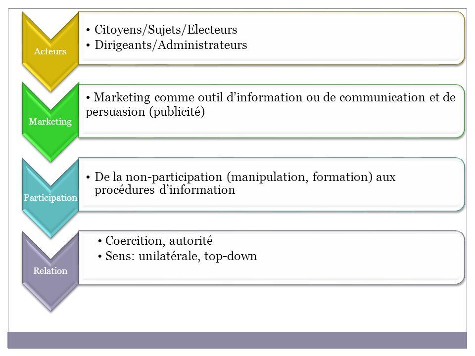 Acteurs Citoyens/Sujets/Electeurs Dirigeants/Administrateurs Marketing Marketing comme outil dinformation ou de communication et de persuasion (public