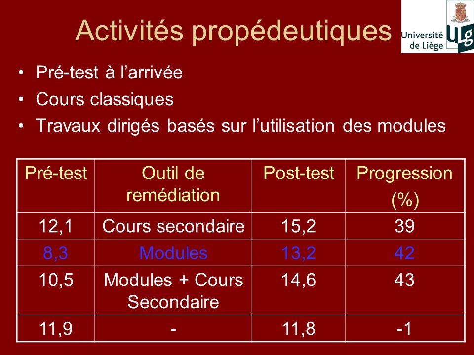 Activités propédeutiques Pré-test à larrivée Cours classiques Travaux dirigés basés sur lutilisation des modules Pré-testOutil de remédiation Post-testProgression (%) 12,1Cours secondaire15,239 8,3Modules13,242 10,5Modules + Cours Secondaire 14,643 11,9-11,8