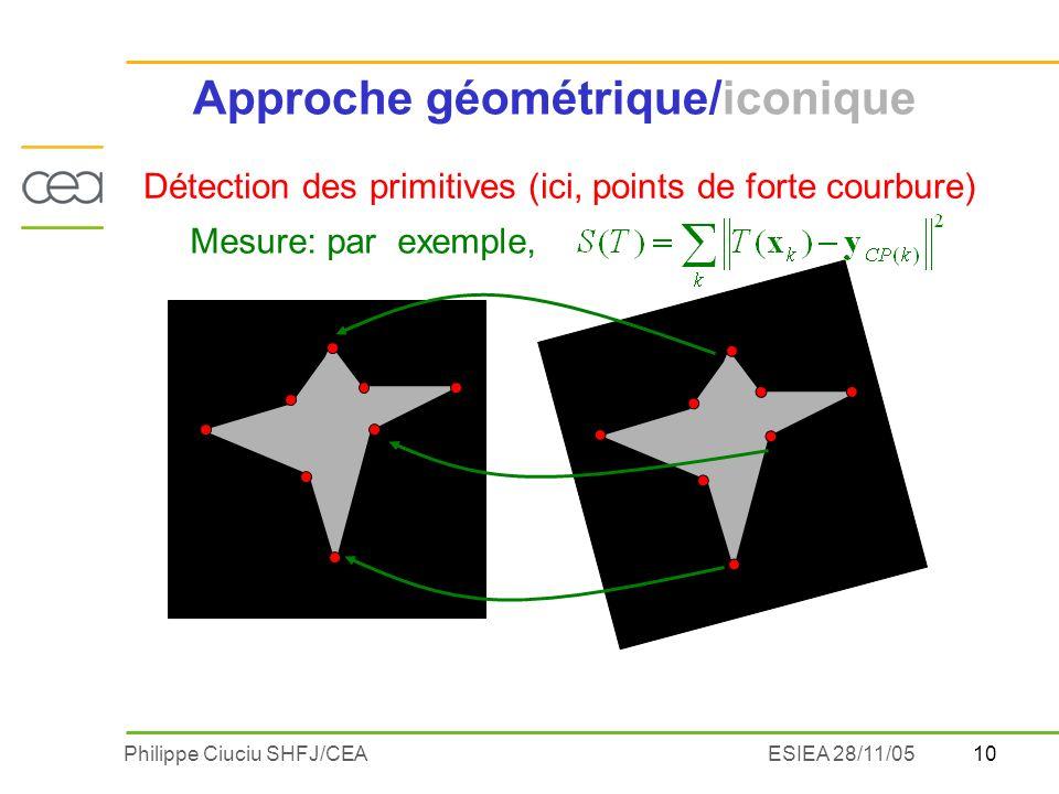 10Philippe Ciuciu SHFJ/CEAESIEA 28/11/05 Détection des primitives (ici, points de forte courbure) Mesure: par exemple, Approche géométrique/iconique