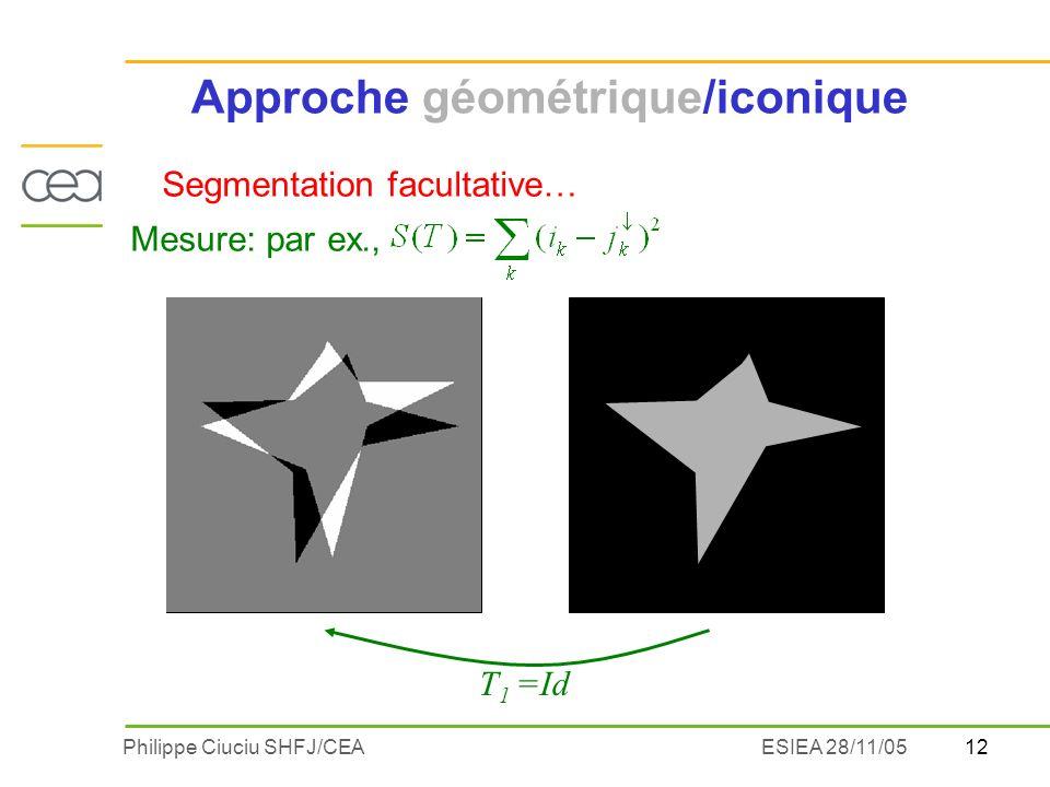 12Philippe Ciuciu SHFJ/CEAESIEA 28/11/05 T 1 =Id Segmentation facultative… Mesure: par ex., Approche géométrique/iconique