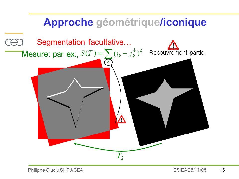 13Philippe Ciuciu SHFJ/CEAESIEA 28/11/05 T2T2 Recouvrement partiel Approche géométrique/iconique Segmentation facultative… Mesure: par ex.,
