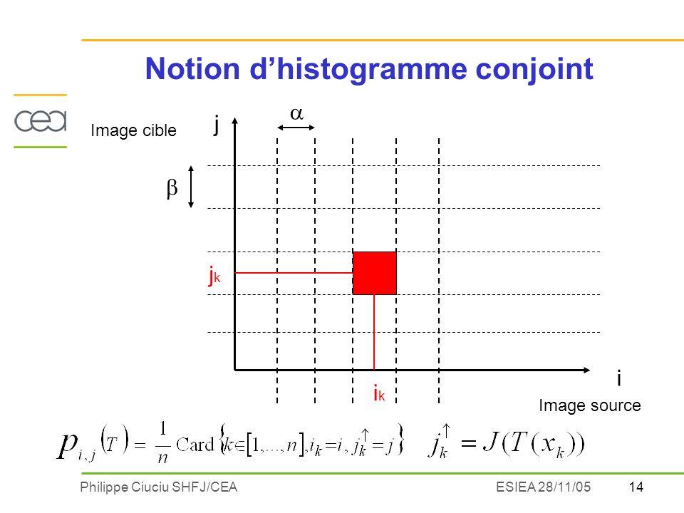 14Philippe Ciuciu SHFJ/CEAESIEA 28/11/05 Notion dhistogramme conjoint i j Image source Image cible ikik jkjk