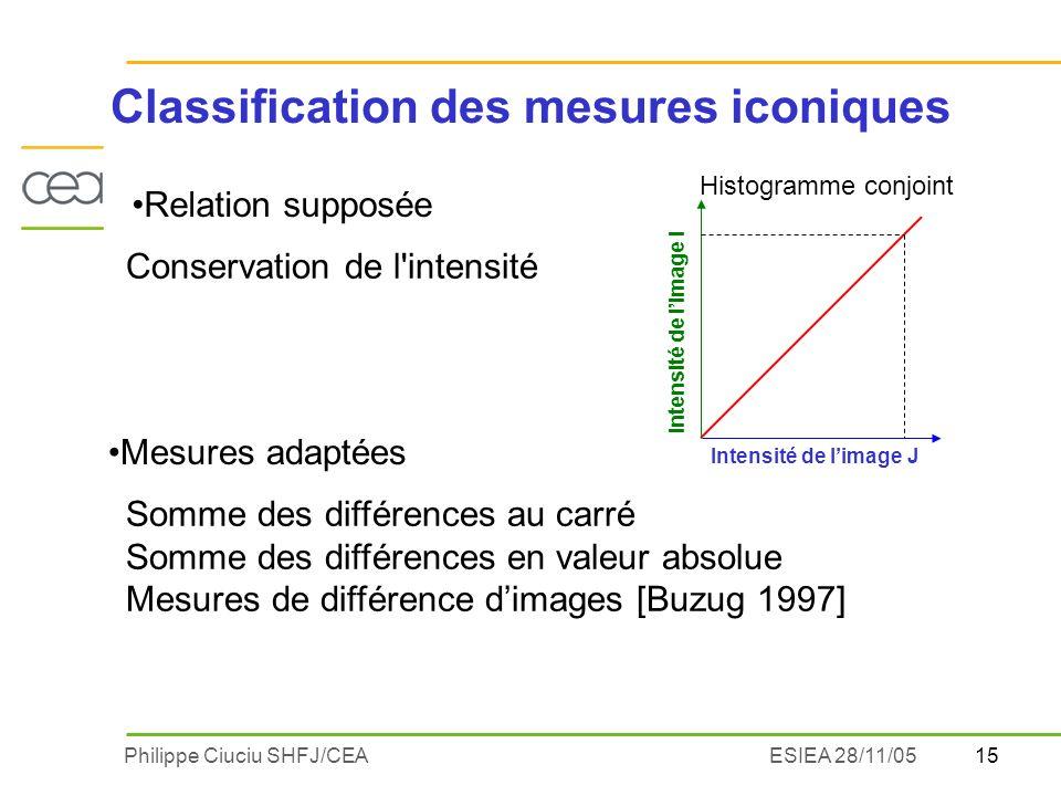 15Philippe Ciuciu SHFJ/CEAESIEA 28/11/05 Relation supposée Somme des différences au carré Somme des différences en valeur absolue Mesures de différenc