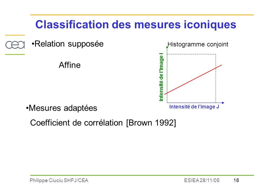 16Philippe Ciuciu SHFJ/CEAESIEA 28/11/05 Classification des mesures iconiques Relation supposée Intensité de limage J Intensité de limage I Affine Mes