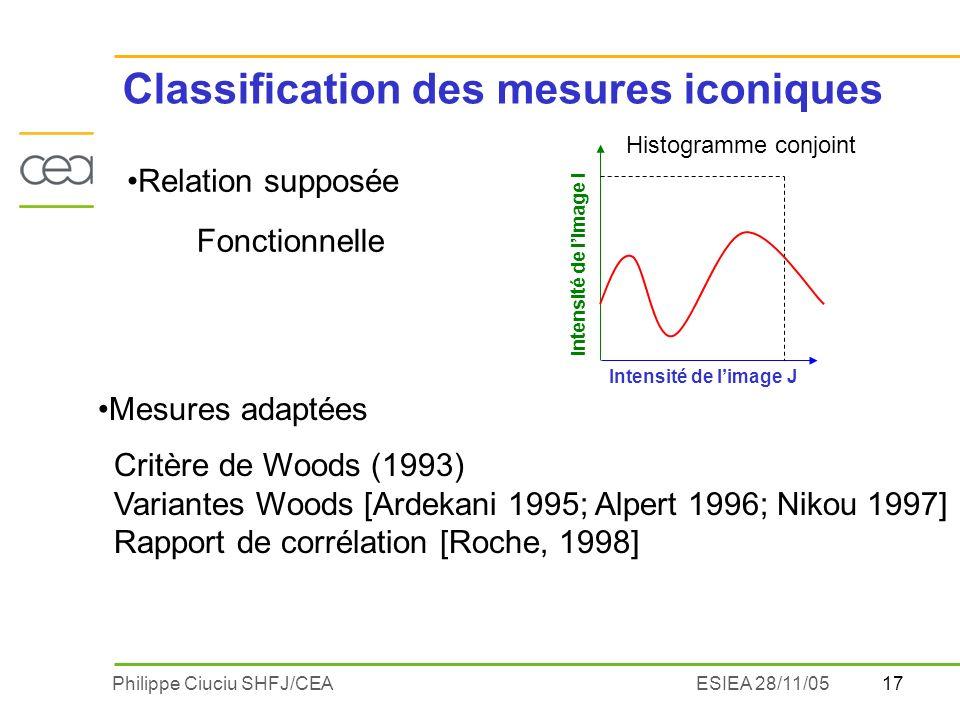 17Philippe Ciuciu SHFJ/CEAESIEA 28/11/05 Relation supposée Critère de Woods (1993) Variantes Woods [Ardekani 1995; Alpert 1996; Nikou 1997] Rapport de