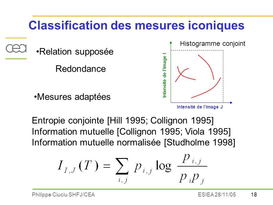 18Philippe Ciuciu SHFJ/CEAESIEA 28/11/05 Entropie conjointe [Hill 1995; Collignon 1995] Information mutuelle [Collignon 1995; Viola 1995] Information