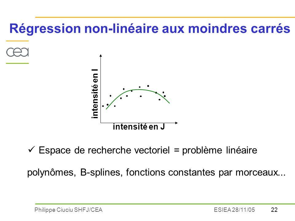 22Philippe Ciuciu SHFJ/CEAESIEA 28/11/05 Régression non-linéaire aux moindres carrés intensité en J intensité en I Espace de recherche vectoriel = pro