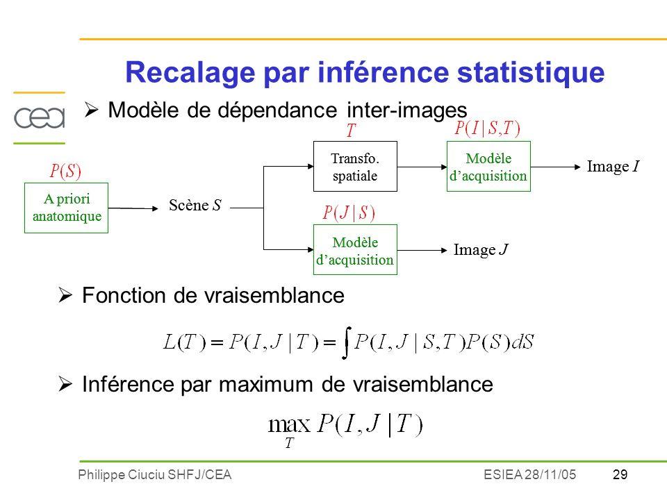 29Philippe Ciuciu SHFJ/CEAESIEA 28/11/05 Recalage par inférence statistique Modèle de dépendance inter-images Scène S Modèle dacquisition Image I Image J Transfo.
