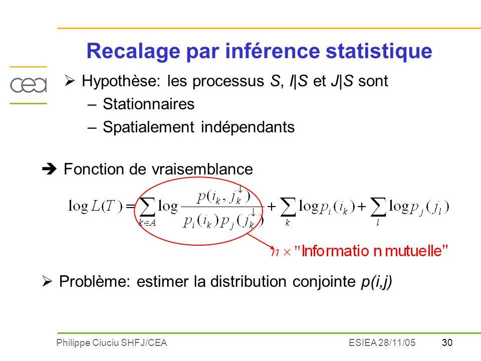 30Philippe Ciuciu SHFJ/CEAESIEA 28/11/05 Recalage par inférence statistique Hypothèse: les processus S, I|S et J|S sont –Stationnaires –Spatialement indépendants Problème: estimer la distribution conjointe p(i,j) è Fonction de vraisemblance