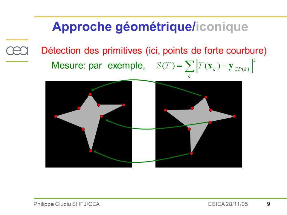 40Philippe Ciuciu SHFJ/CEAESIEA 28/11/05 Recalage iconique non-rigide Formulation classique Stabilisateur Sapparente au flux optique (Horn &Schunk, 81) Nécessité de la régularisation spatiale