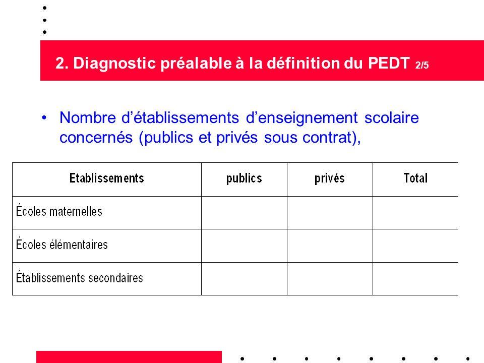 2. Diagnostic préalable à la définition du PEDT 2/5 Nombre détablissements denseignement scolaire concernés (publics et privés sous contrat),