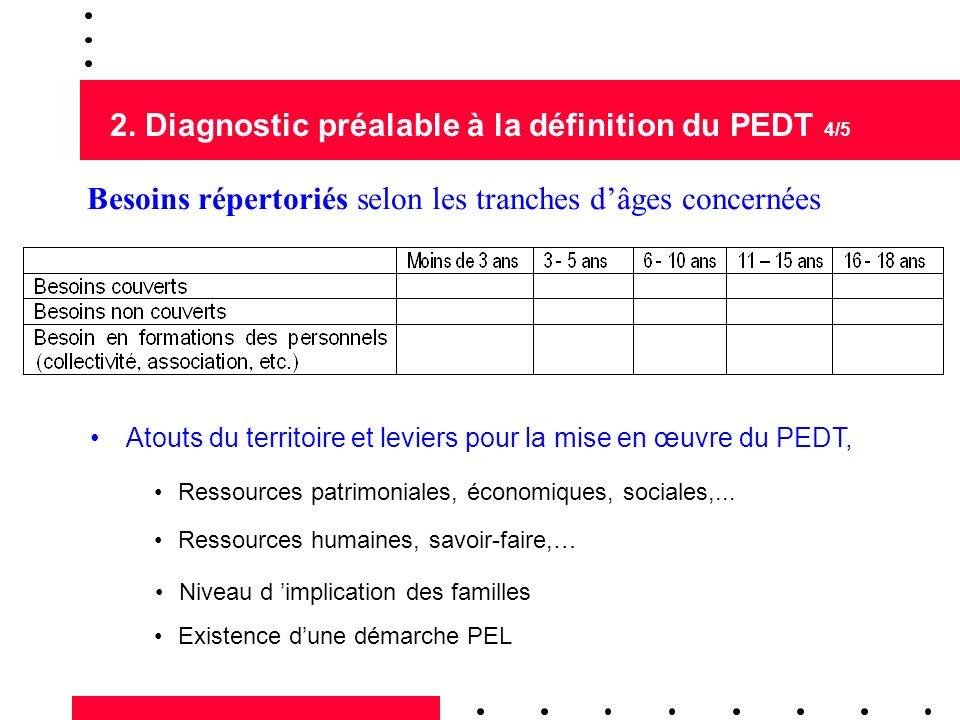 2. Diagnostic préalable à la définition du PEDT 4/5 Atouts du territoire et leviers pour la mise en œuvre du PEDT, Ressources patrimoniales, économiqu