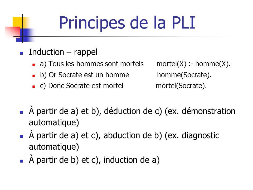 Principes de la PLI Induction – rappel a) Tous les hommes sont mortels mortel(X) :- homme(X). b) Or Socrate est un homme homme(Socrate). c) Donc Socra