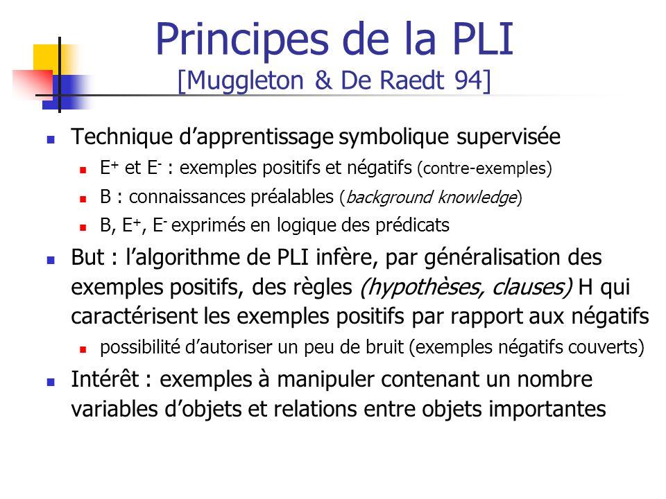 Principes de la PLI [Muggleton & De Raedt 94] Technique dapprentissage symbolique supervisée E + et E - : exemples positifs et négatifs (contre-exempl