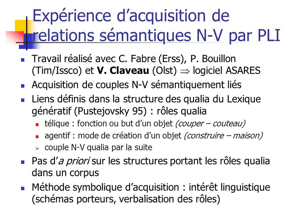 Expérience dacquisition de relations sémantiques N-V par PLI Travail réalisé avec C. Fabre (Erss), P. Bouillon (Tim/Issco) et V. Claveau (Olst) logici