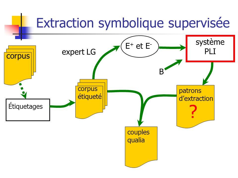 couples qualia Extraction symbolique supervisée E + et E - expert LG corpus corpus étiqueté Étiquetages système PLI patrons dextraction B ?