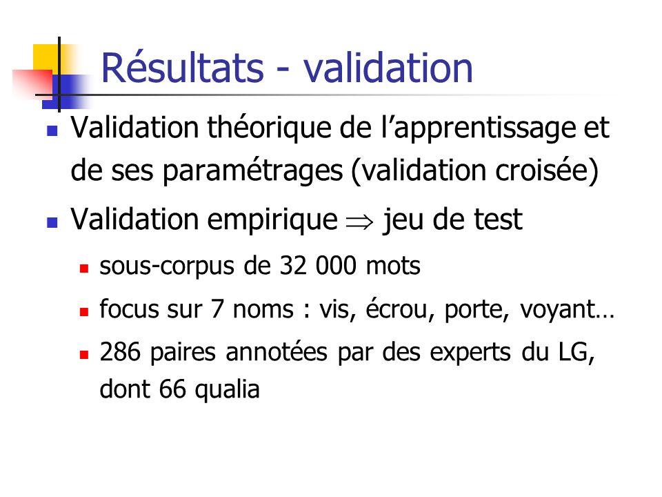Résultats - validation Validation théorique de lapprentissage et de ses paramétrages (validation croisée) Validation empirique jeu de test sous-corpus