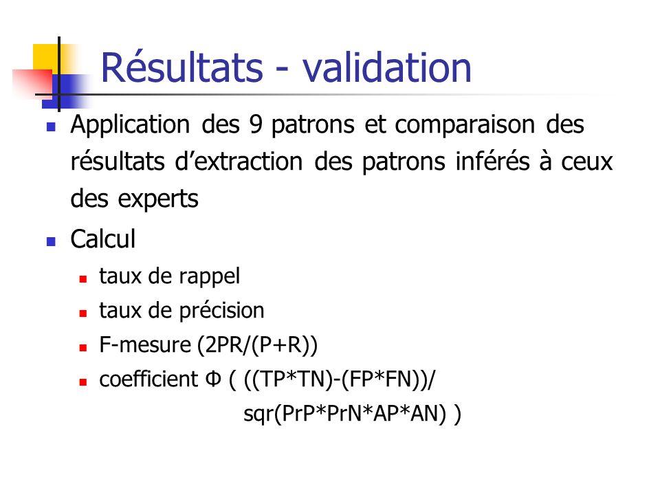 Résultats - validation Application des 9 patrons et comparaison des résultats dextraction des patrons inférés à ceux des experts Calcul taux de rappel
