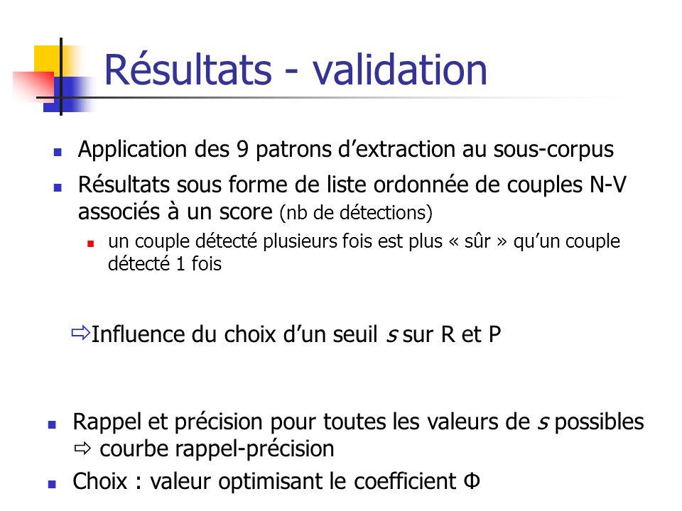 Résultats - validation Application des 9 patrons dextraction au sous-corpus Résultats sous forme de liste ordonnée de couples N-V associés à un score