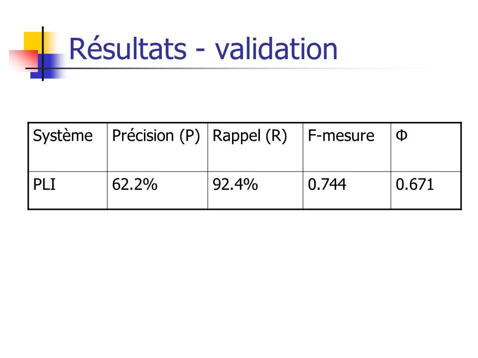Résultats - validation SystèmePrécision (P)Rappel (R)F-mesureΦ PLI62.2%92.4%0.7440.671