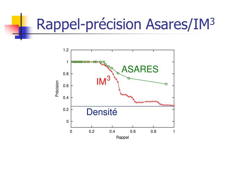 Rappel-précision Asares/IM 3