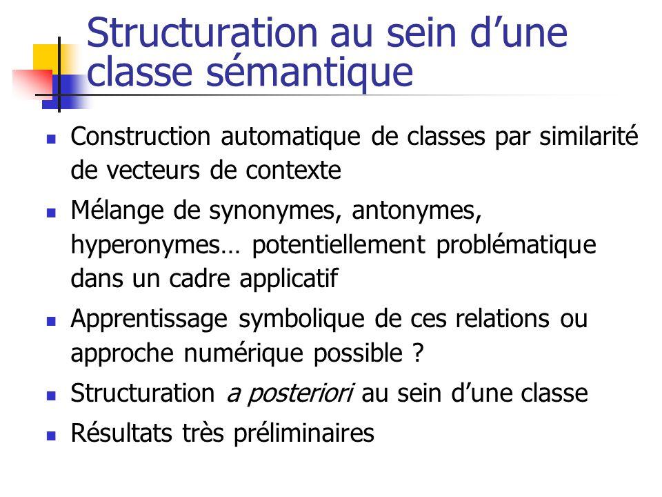 Structuration au sein dune classe sémantique Construction automatique de classes par similarité de vecteurs de contexte Mélange de synonymes, antonyme