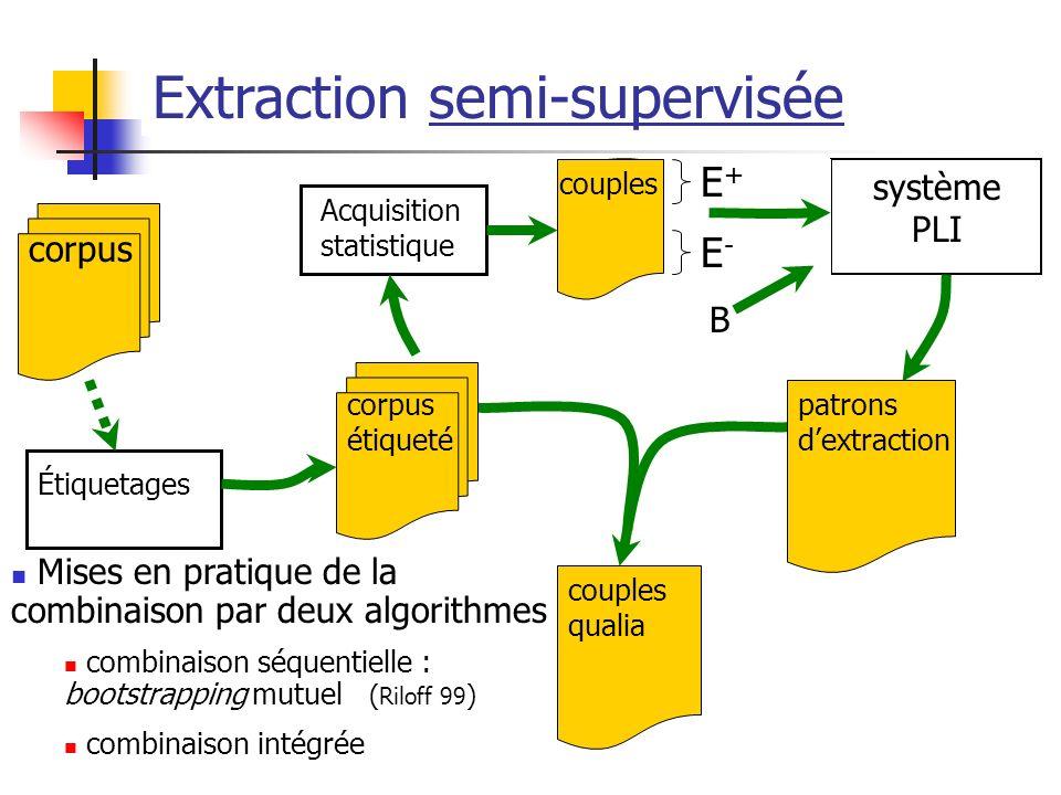 couples qualia Extraction symbolique supervisée E + et E - expert LG système PLI patrons dextraction corpus corpus étiqueté Étiquetages Acquisition st