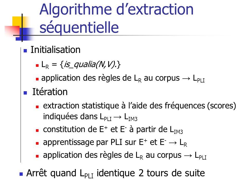 Algorithme dextraction séquentielle Itération extraction statistique à laide des fréquences (scores) indiquées dans L PLI L IM3 constitution de E + et