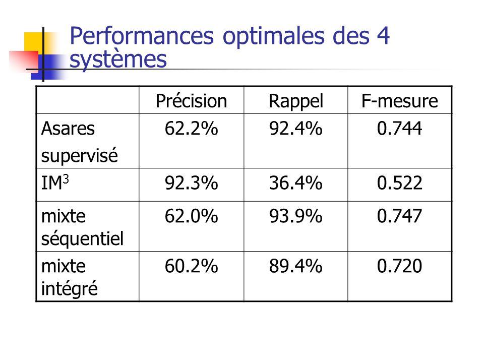 Performances optimales des 4 systèmes PrécisionRappelF-mesure Asares supervisé 62.2%92.4%0.744 IM 3 92.3%36.4%0.522 mixte séquentiel 62.0%93.9%0.747 m