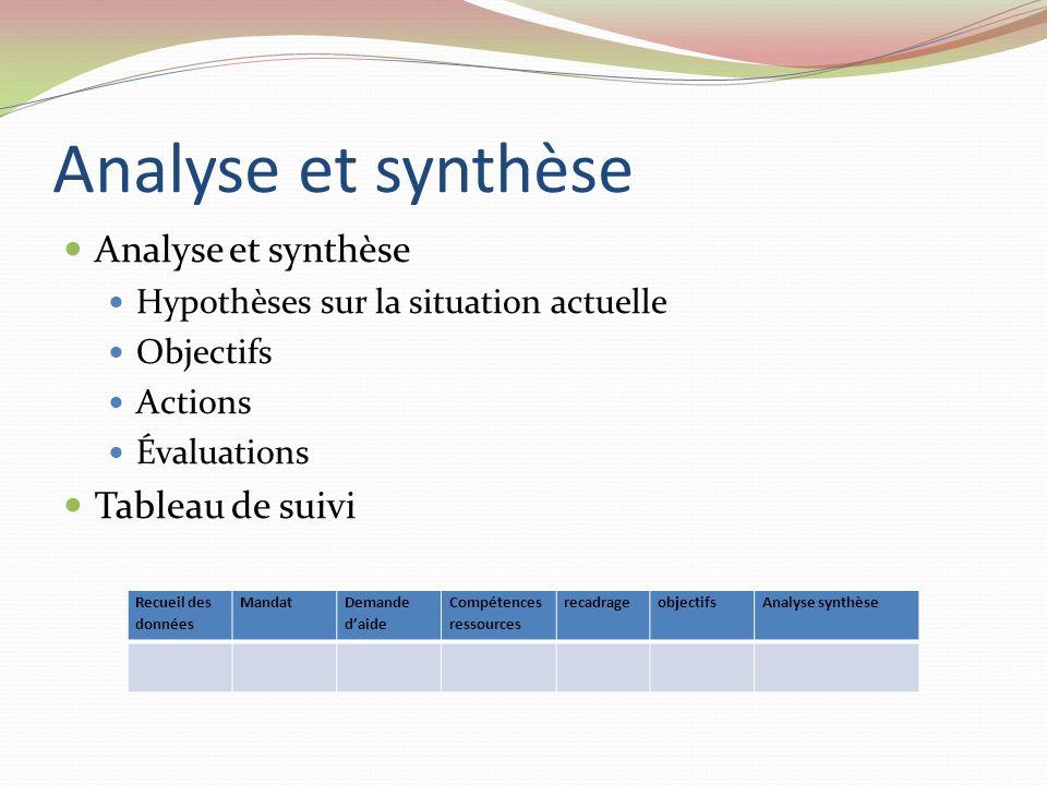 Analyse et synthèse Hypothèses sur la situation actuelle Objectifs Actions Évaluations Tableau de suivi Recueil des données Mandat Demande daide Compé