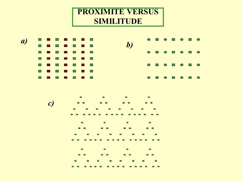 PROXIMITE VERSUS SIMILITUDE a) c) b)