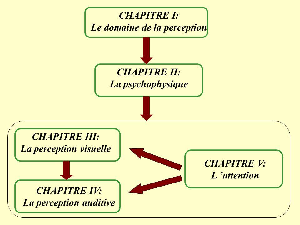 CHAPITRE I: Le domaine de la perception CHAPITRE II: La psychophysique CHAPITRE V: L attention CHAPITRE III: La perception visuelle CHAPITRE IV: La pe