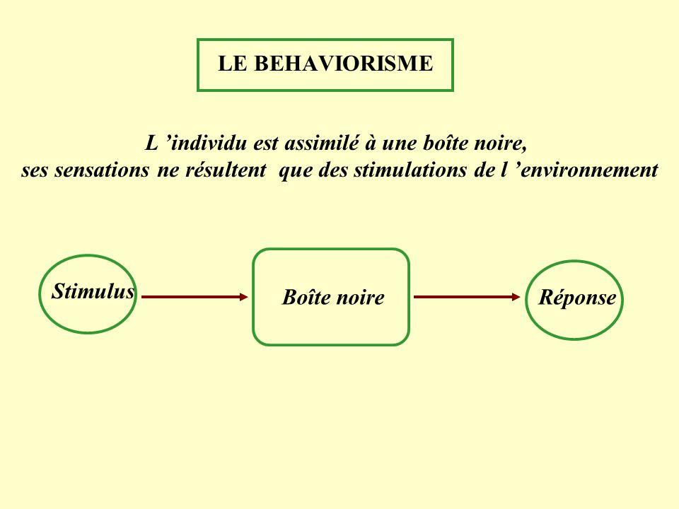 LE BEHAVIORISME Boîte noire StimulusRéponse L individu est assimilé à une boîte noire, ses sensations ne résultent que des stimulations de l environne