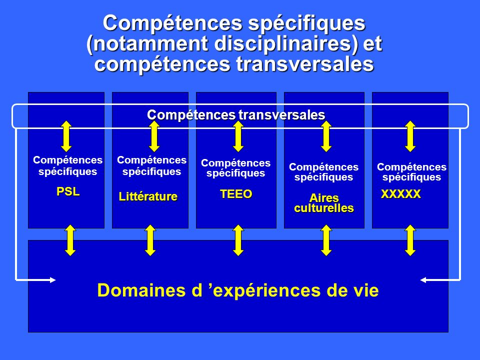 Reconnaître l existence de compétences spécifiques et de compétences transversales Situation A Situation C Situation B Compétences spécifiques Compéte