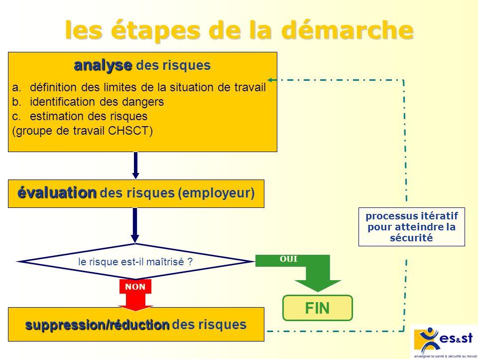 analyse des risques évaluation des risques étape 1 : a & b suppression/réduction suppression/réduction des risques NON le risque est-il maîtrisé .