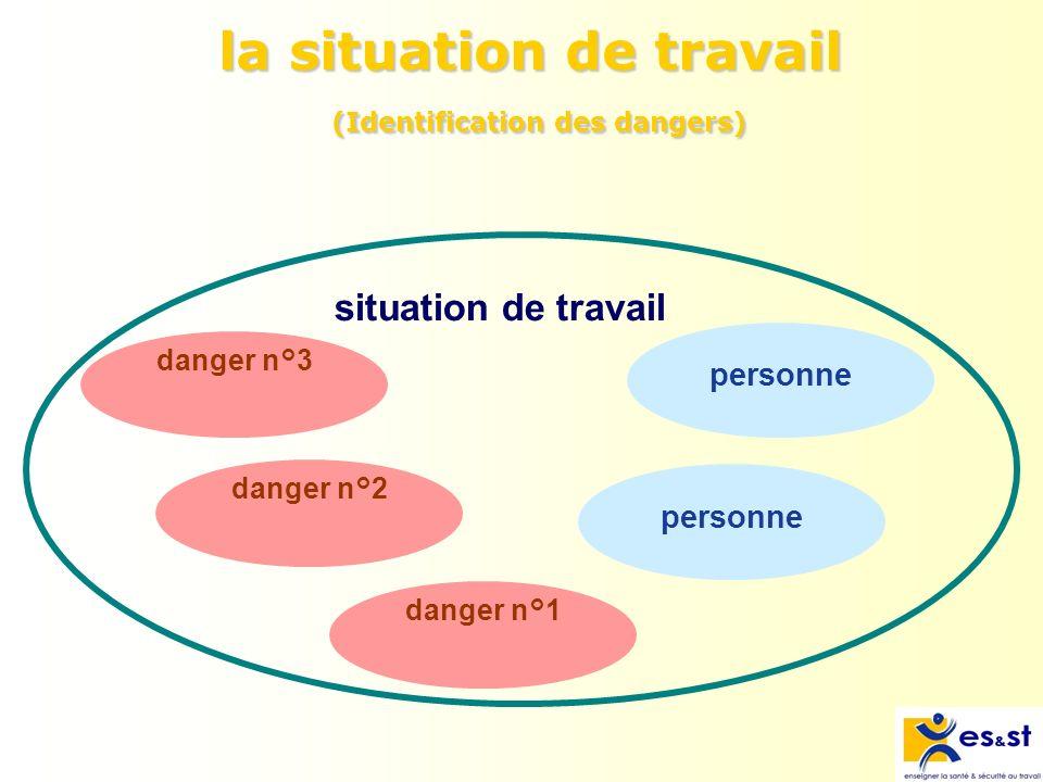 Danger Définition : Source potentielle de dommage.