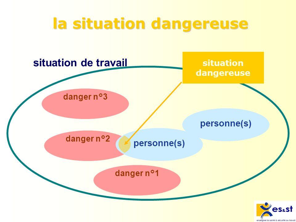 situation dangereuse Définition : Toute situation dans laquelle une (plusieurs) personne(s) est (sont) exposée(s) à un ou plusieurs dangers.
